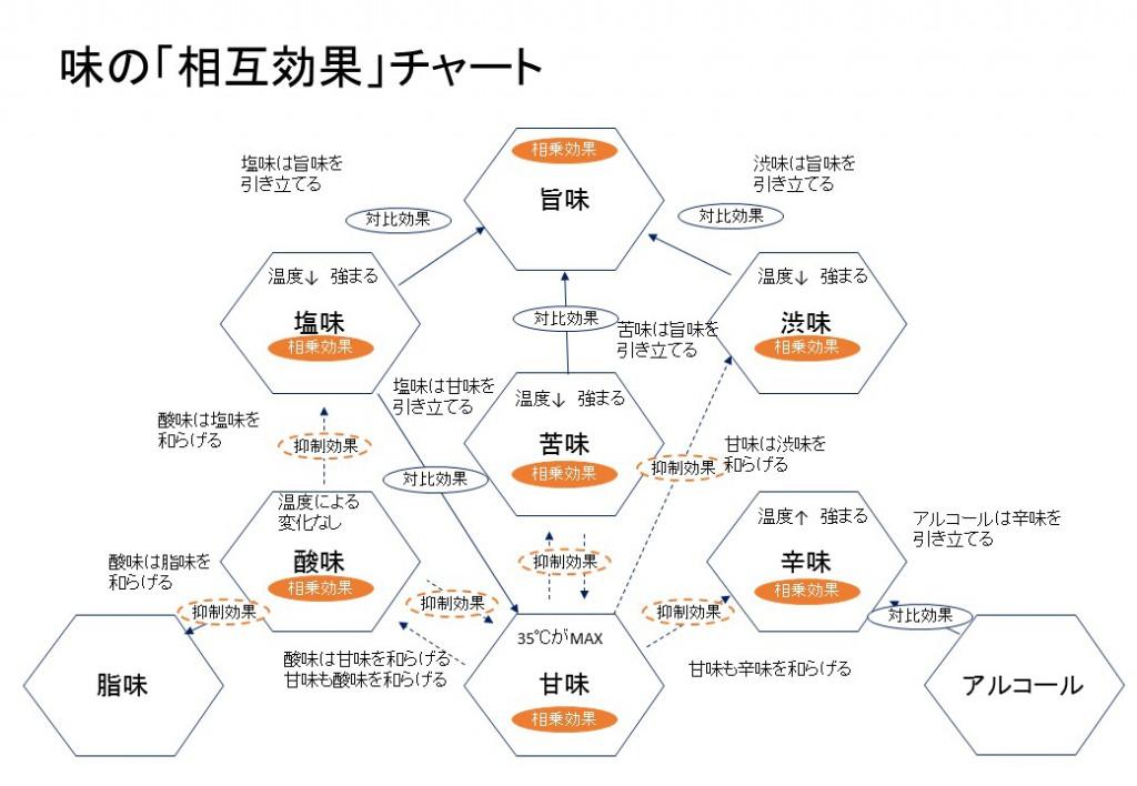 味の相互作用チャート