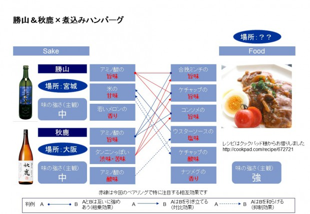 煮込みハンバーグと日本酒のペアリングチャート