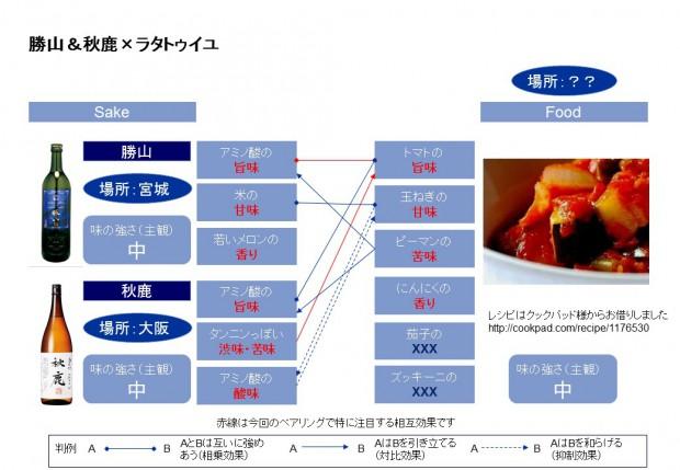 ラタトュイユと日本酒のペアリングチャート